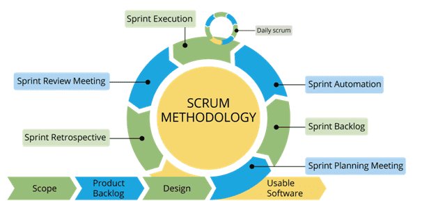 ScrumThe leading project methodology